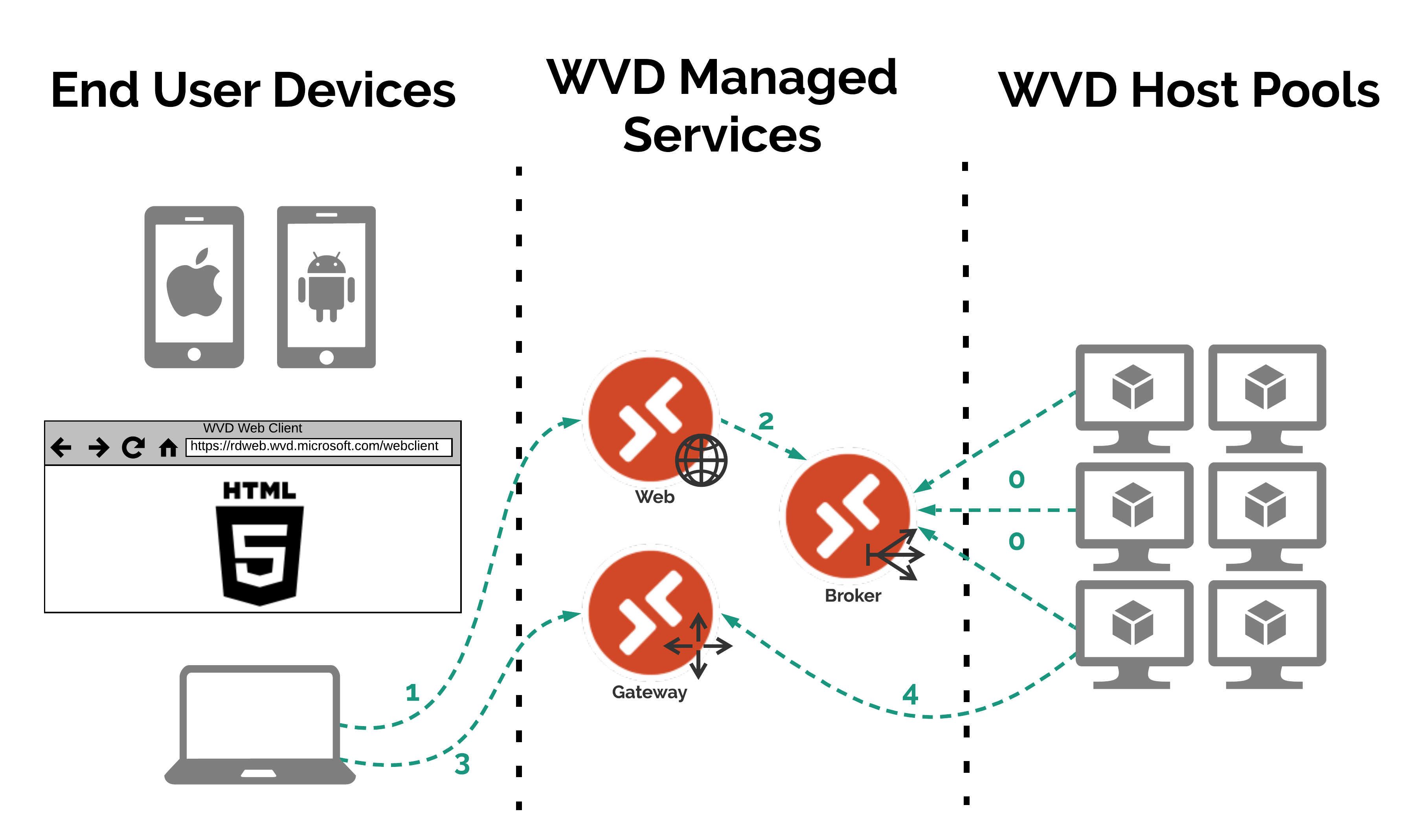 WVD Connectivity Diagram